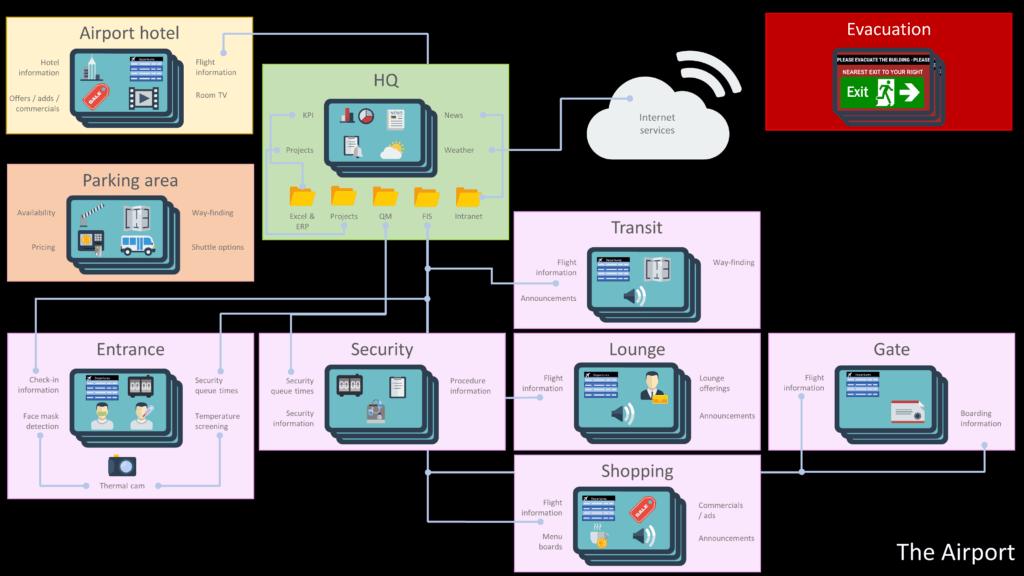 Illustration af mulighederne for at bruge digital signage i en lufthavn