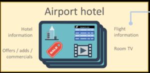Ikon med teksten - Airport hotel