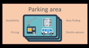 Ikon med teksten - Parking area