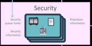 Ikon med teksten - Security