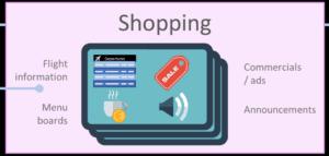 Ikon med teksten - Shopping