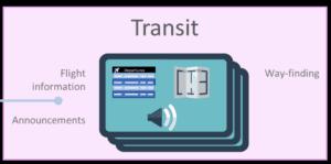 Ikon med teksten - Transit
