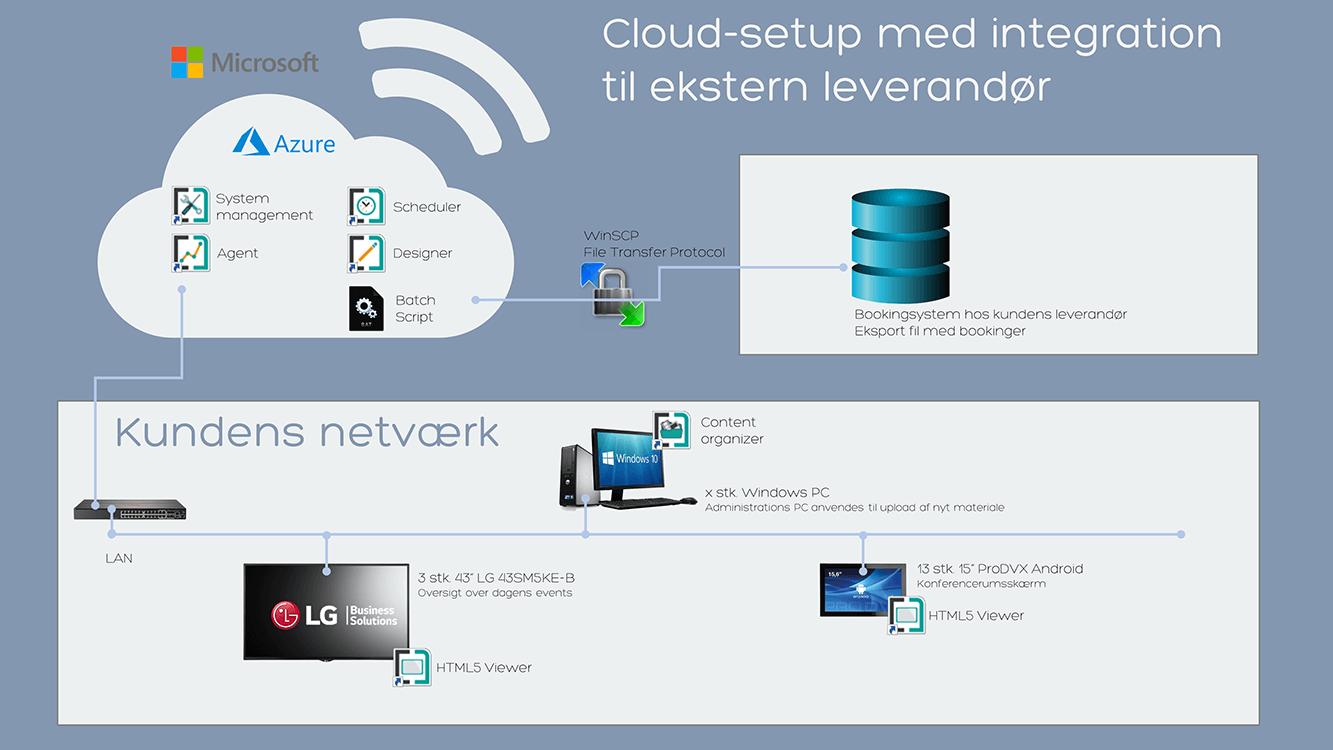 Hvad er digital signage - Illustration af PADS4 cloud setup