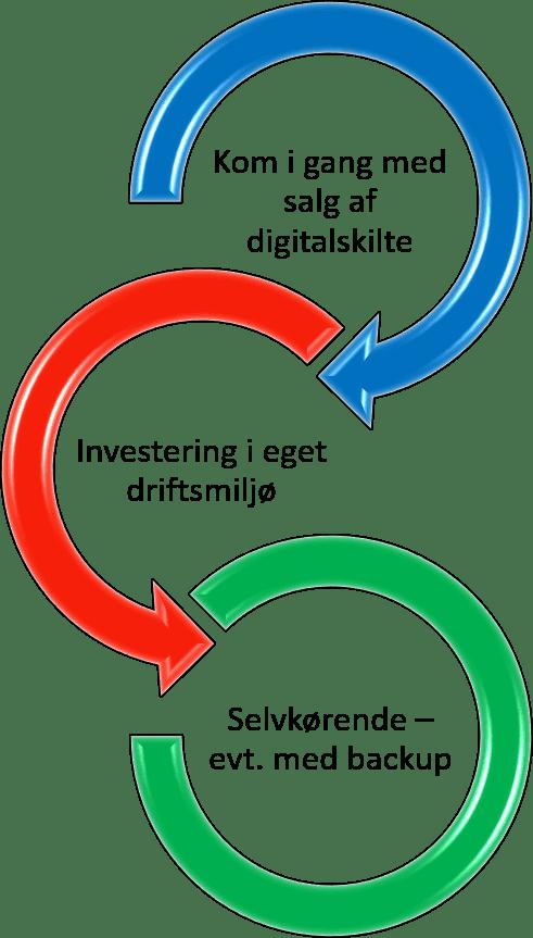 Illustration af 3-trins plan til digitalisering af skiltevirksomheder